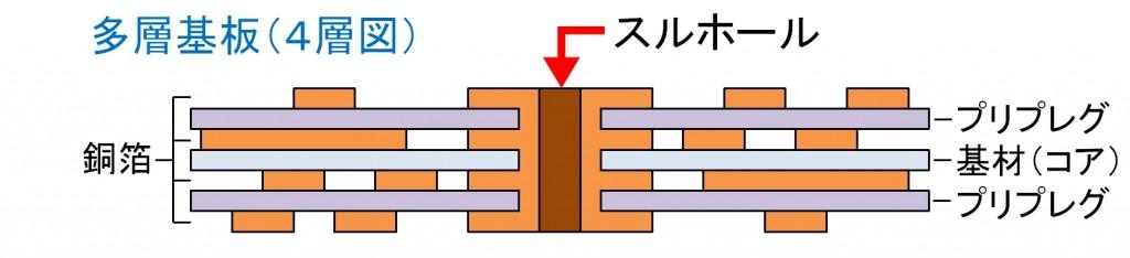 多層基板(4層)断面図