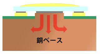 銅ポスト基板(ベース)