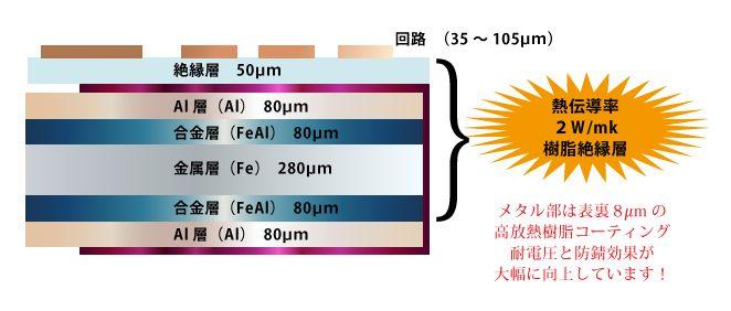 低熱膨張鉄ベース基板