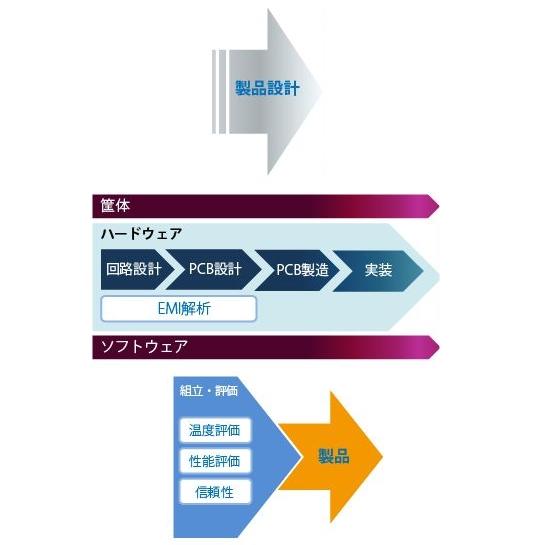 基板作製プロセスフローチャート