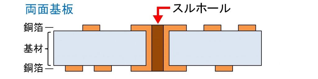 両面基板断面図