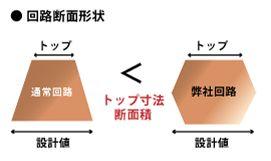 大電流基板(断面形状)