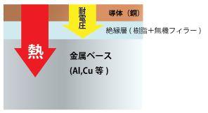 進化する特殊なプリント基板基板(熱対策)