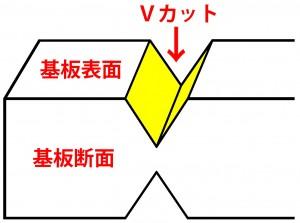Vカット(断面図)