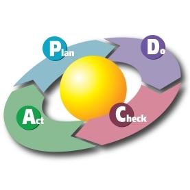 PDCA(ISO)
