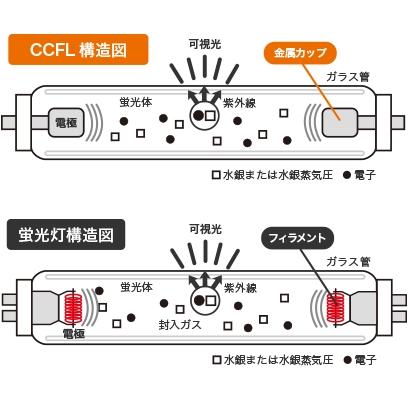 CCFL・蛍光灯の構造比較図