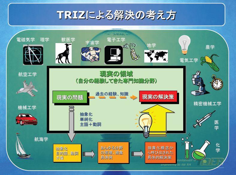 TRIZ写真9