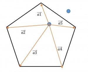 多角形の中の場合