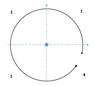 円弧-開始点と終了点が同一象限にある場合(大円)