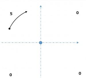 円弧-開始点と終了点が同一象限にある場合(小円)