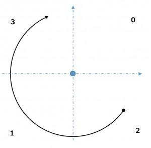 円弧-開始点と終了点が別の象限にある場合